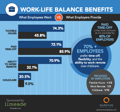 work life balance - The most popular work-life balance benefit you're not offering