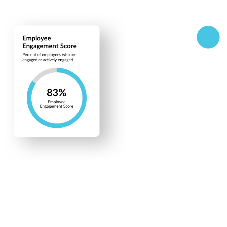 Limeade Engagement Survey Results chart with eighty-three percent